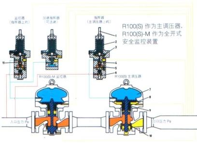r100(s)-m ◆r1oo(s)-m监控器的工作原理与标准型r100(s)调压器相似.