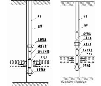 采用流量和弹簧自动控制其开关动作,能在井口失控的瞬时实现井下关井