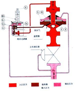 工作原理图   运行和调节        监视指挥器与调压